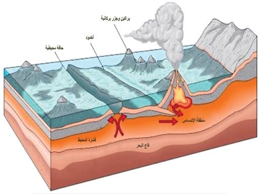الصفائح الأرضية وعلاقتها بالزلازل والبراكين