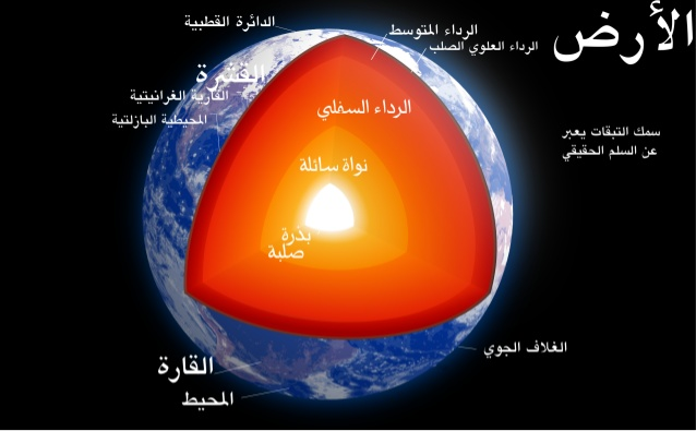 نسبة توزيع اليابس والماء على سطح الارض